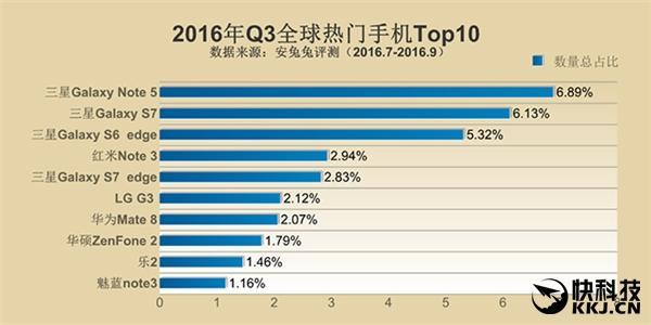 全球最受欢迎手机排名出炉!中国人最爱是它