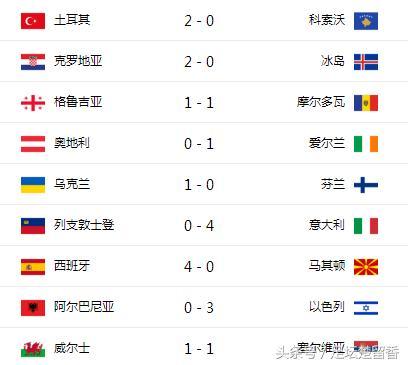 世预赛欧洲区综述:法国、葡萄牙晋级 荷兰告别世界杯