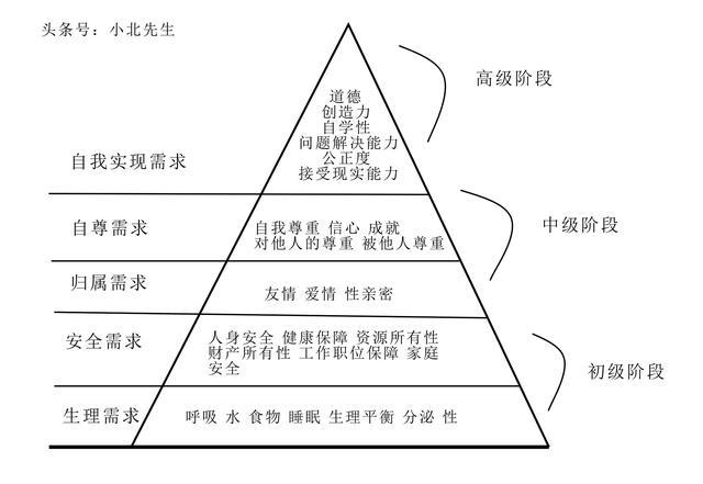 马斯洛需求7层次理论