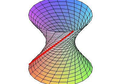 圆锥曲线|圆、椭圆、抛物线、双曲线