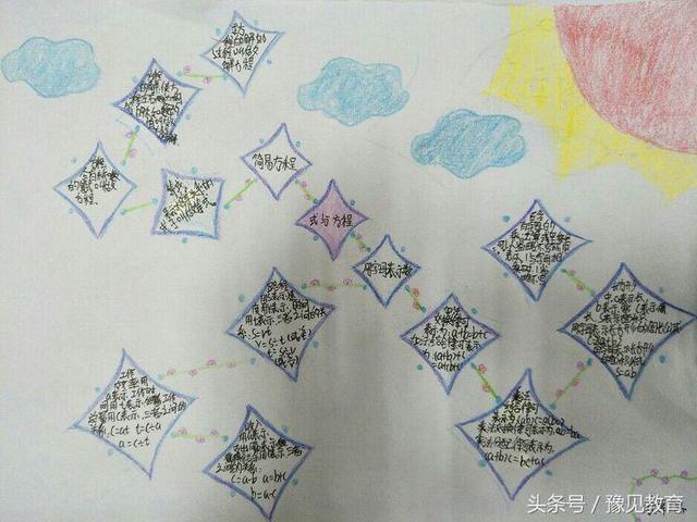 人教版数学五年级上册第一单元《简易方程》思维导图 - 道客巴巴