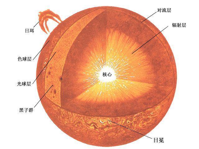 太阳内部结构图