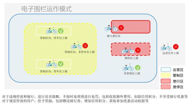 漳州龙海全城设电子围栏监控共享单车 这真能解决乱停放?