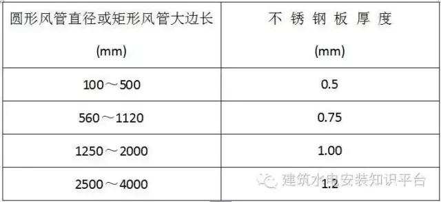 不锈钢风管_镇江宝丰石化设备有限公司