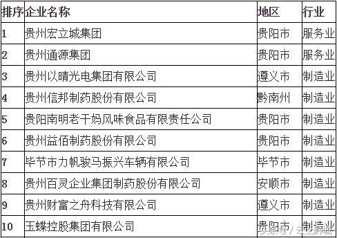 贵州最弹的十大民营企业,看看它们凭什么赚钱!