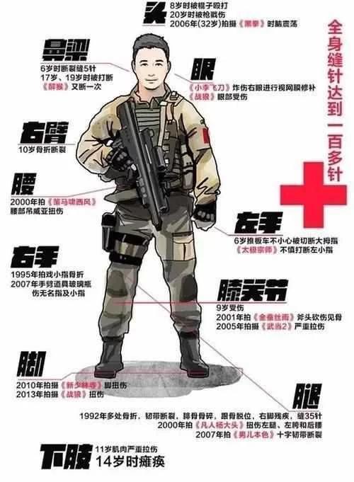 一张图看清吴京的伤与痛,成龙李连杰的接班人指日可待!