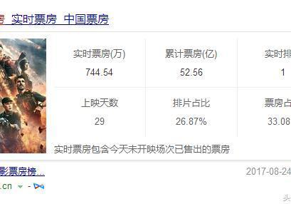 上映29天,《战狼2》实时票房依旧排名第一,未来票房走势呢?