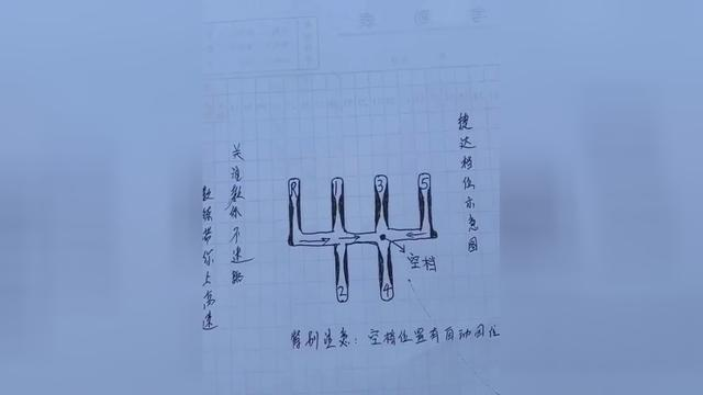 档位上的字母P、R、N、D、S、L代表什么?别再傻傻分不清楚
