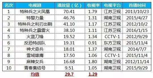 热血尖兵剧照_人物高清海报_穿帮镜头图片_拍摄地点_熊猫电影网