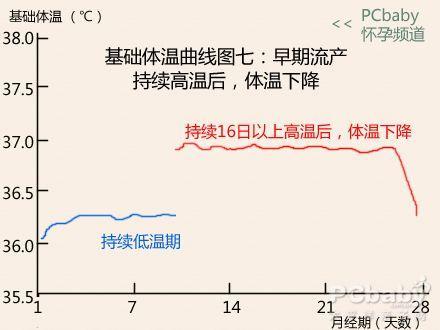 怀上没 7种基础体温曲线图解读