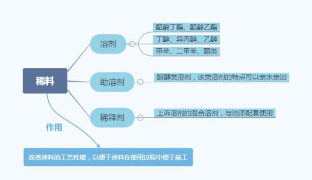 涂料基础知识:定义、组成、分类及制备