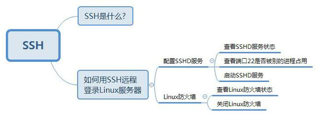 从零开始学Linux运维|07.SSH远程连接
