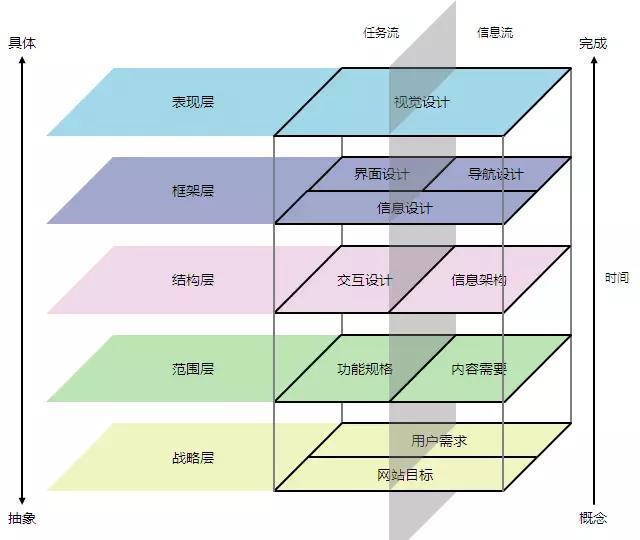 竞品分析/产品体验的维度-基于用户体验五层次