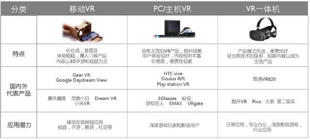 一文读懂VR行业的现状与未来
