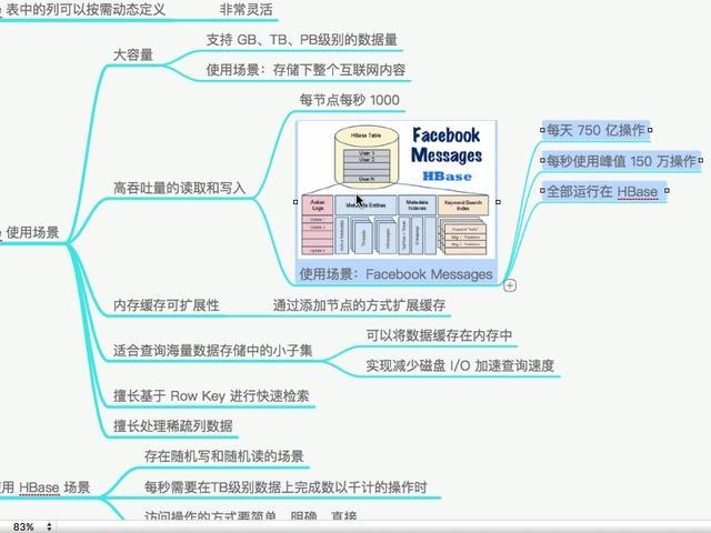 hbase体系结构