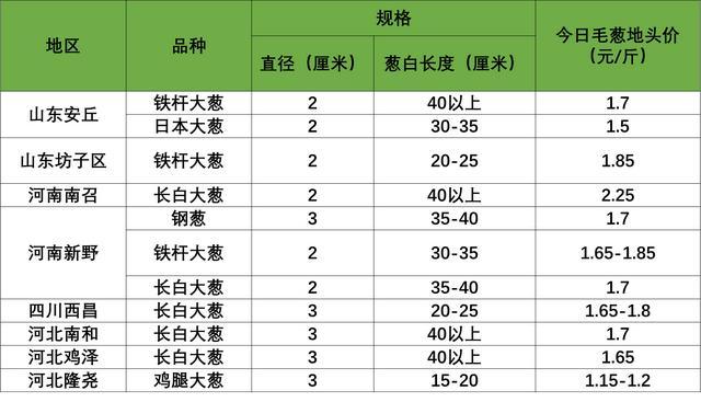 今日红薯价格行情查询_最新红薯市场批发价格(2016年03月10日...