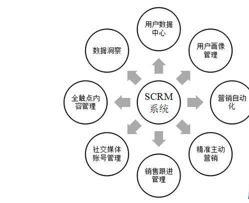 社交媒体时代不能不懂的SCRM新型客户关系管理工具