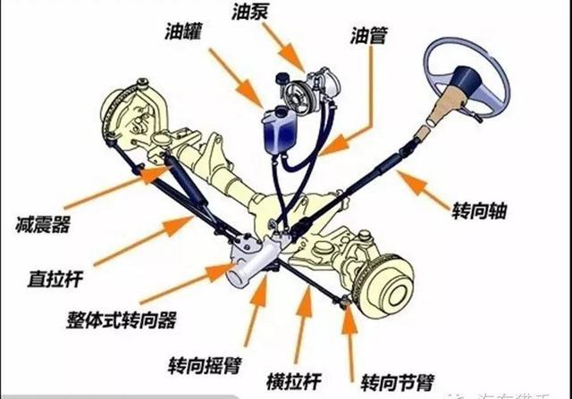 液压助力转向系统图片