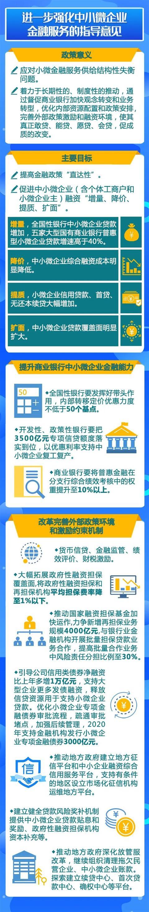 一图读懂金融支持稳企业保就业政策工具