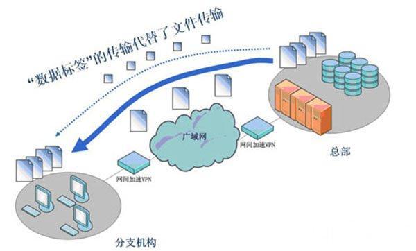 经常听到的VPN是什么?