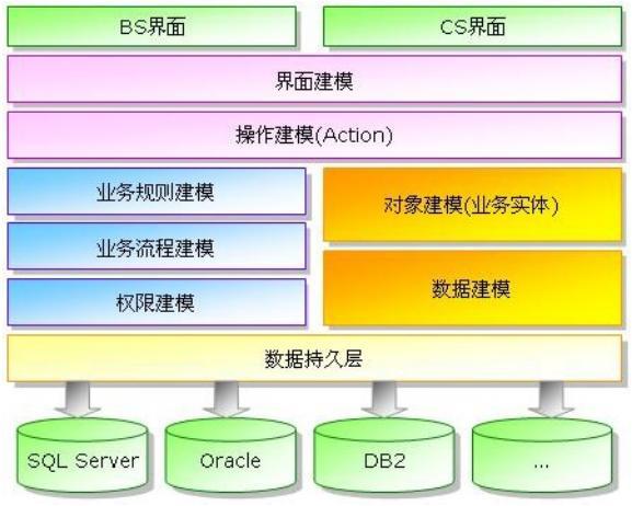 从快速开发平台到低代码开发平台
