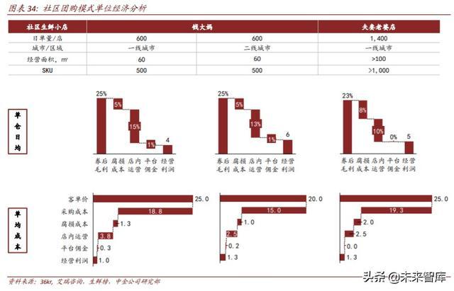 生鲜电商行业深度研究:中场战事、平台模式、投资红利