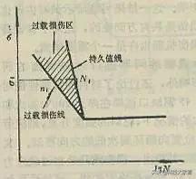 疲劳强度曲线示意图