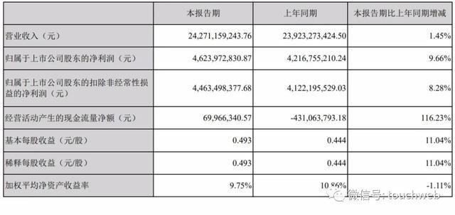 海康威视上半年营收243亿:二股东龚虹嘉拟套现近70亿