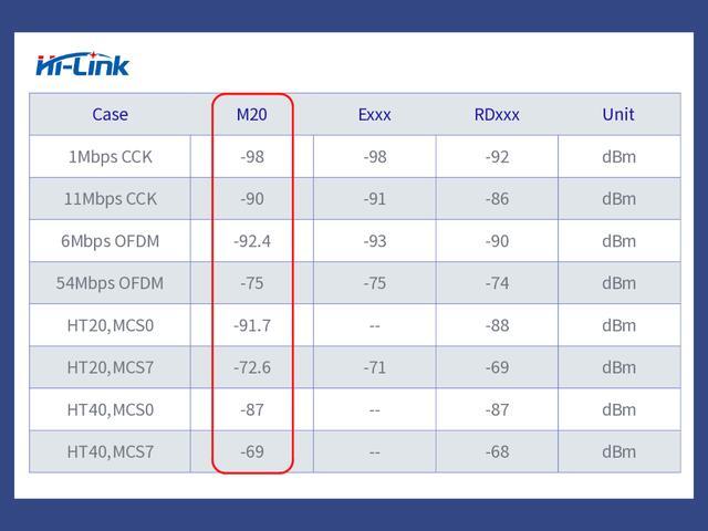 WiFiu乐HLK-M20低功耗应用 Deep-sleep实测16uA