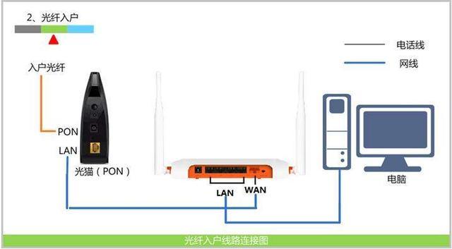 宽带面板接法图解