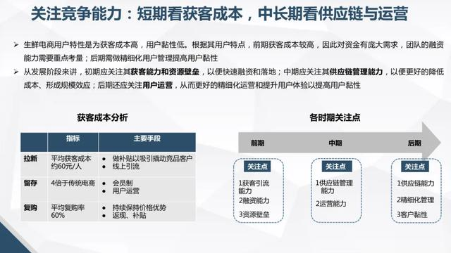 生鲜电商行业研究报告