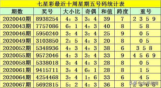 财叔七星彩第2020070期:前三位看好全合组合,7码单挑一等奖