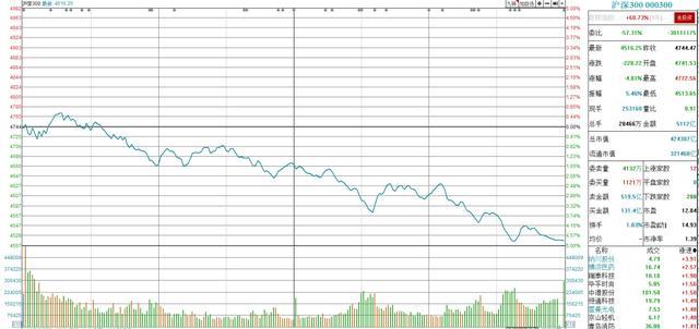 股市大幅下挫,3600+股票下跌,250+股票跌停,后市怎么走?
