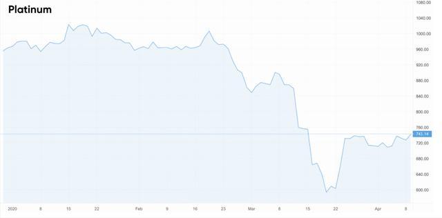 一文全看懂:铂金市场二季度的供需变化情况及前景_网易新闻