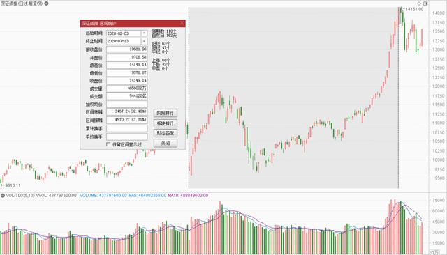 今年以来,什么股票涨得最好?