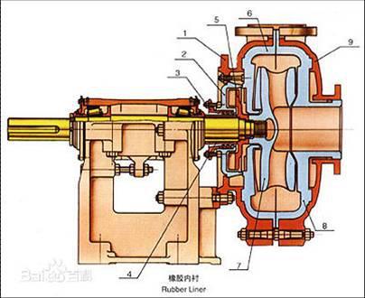 矿浆渣浆泵-矿浆渣浆泵批发、促销价格、产地货源 - 阿里巴巴