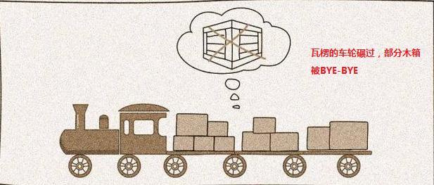 纸箱的历史