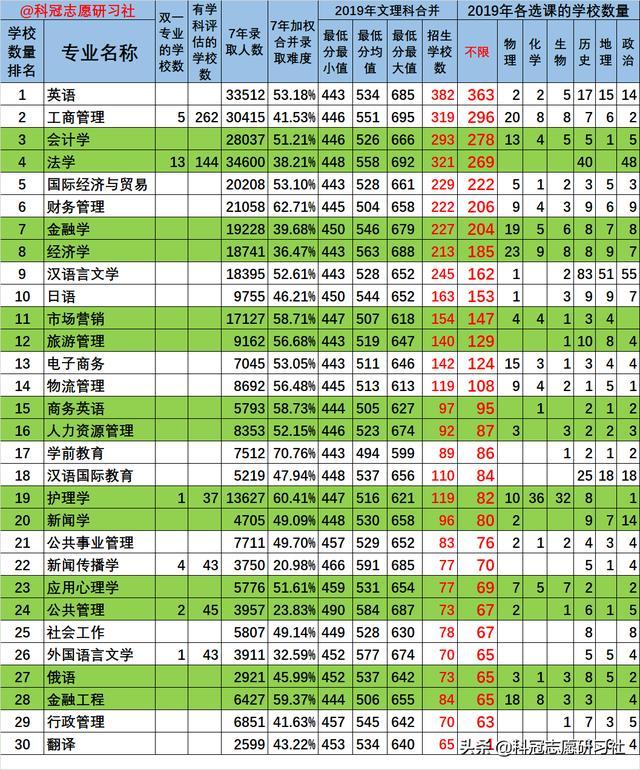 """山东新高考七:专业如何选?六个方面看专业排名""""最系列"""""""