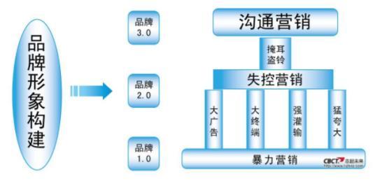中国十大知名策划公司
