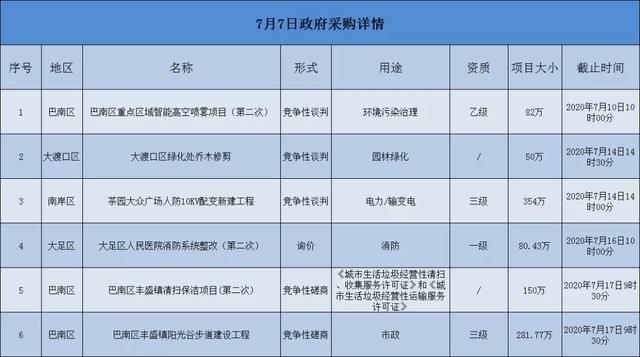 2020.07.07重庆市项目汇总