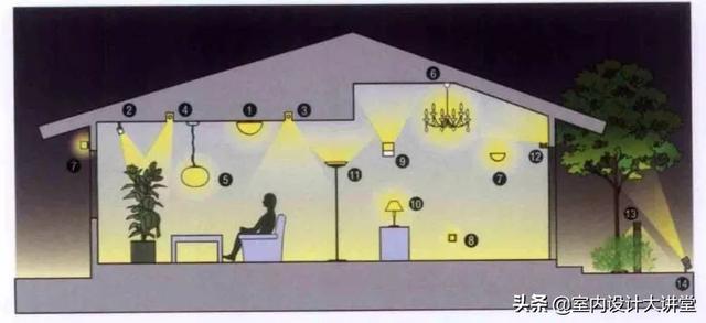 一篇文章让你彻底搞懂:住宅照明设计要点