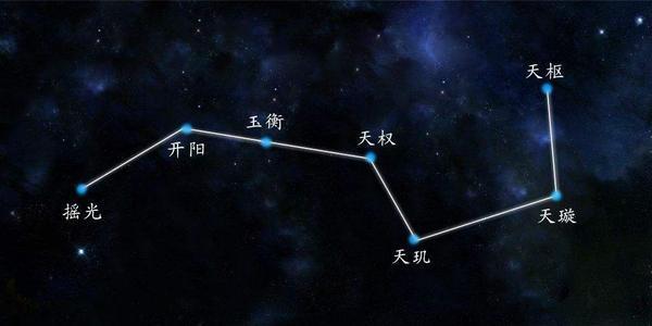 夜空中超过99%的星星都是恒星,那么北斗七星有多大?