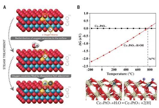 如何设计抗烧结的负载型金属催化剂?