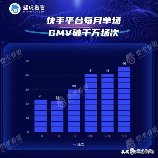 gmv是什么意思,快手单场GMV破1000万的网红主播有哪些,辛巴家族赵梦澈、陈小