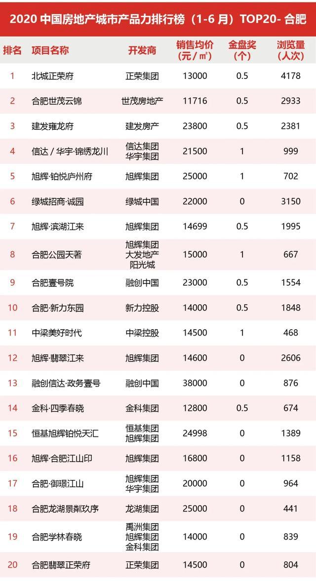 2020中国房地产城市产品力排行榜(1-6月)