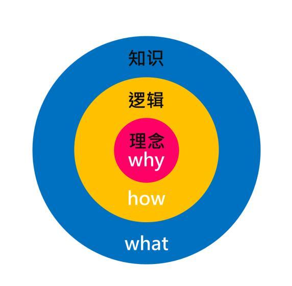 如何建立知识体系?|你是学习知识,不是做知识的搬运工