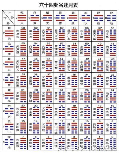 六十四卦爻装卦全图