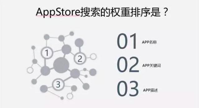 app产品推广运营!插图9