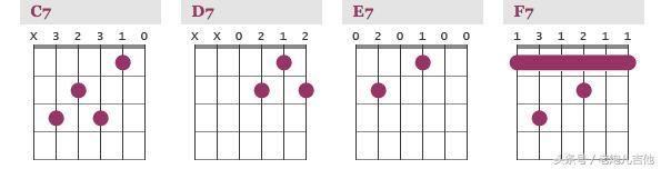 d和弦指法