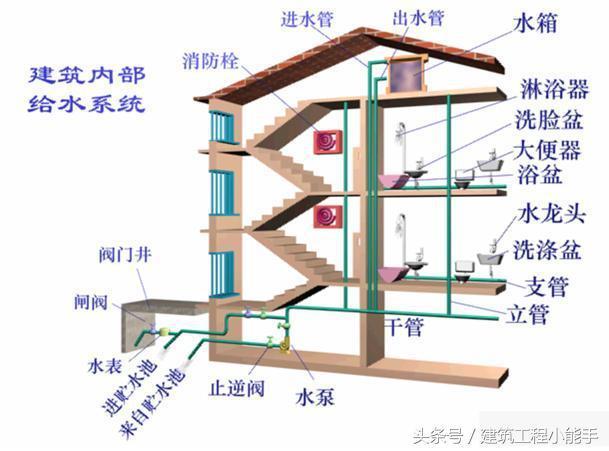 工地水电施工图纸